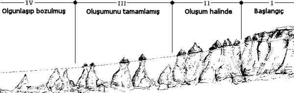 формирование ландшафта Каппадокии